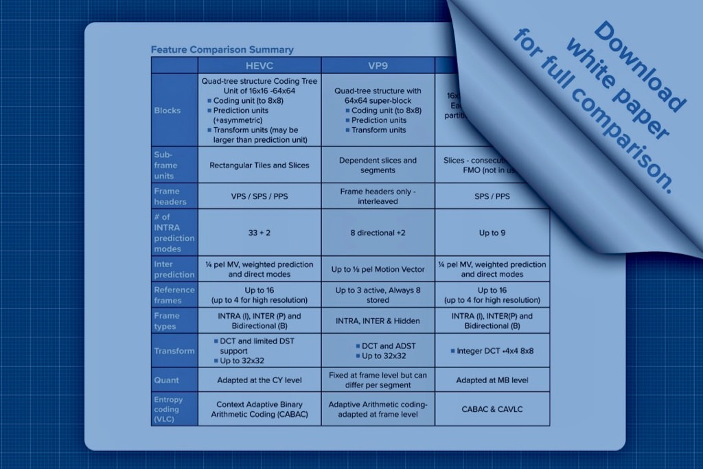 HEVC VP9 comparison chart