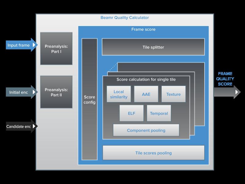 beamr closed loop perceptual quality measure functional block diagram