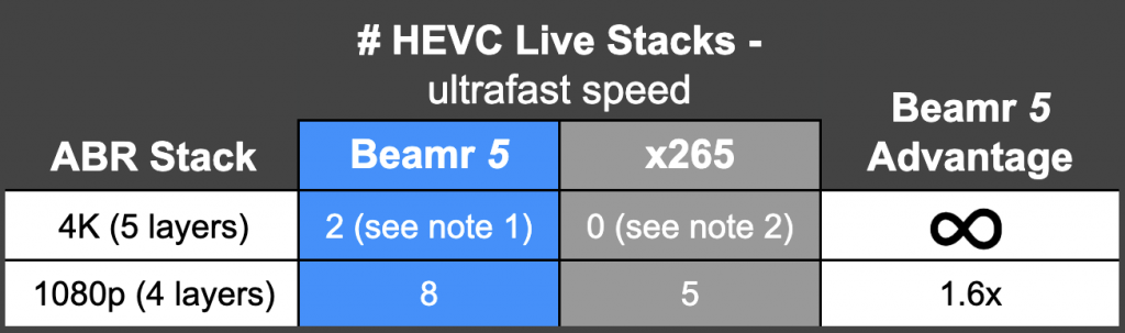 HEVC Live Stacks Beamr 5 vs x265
