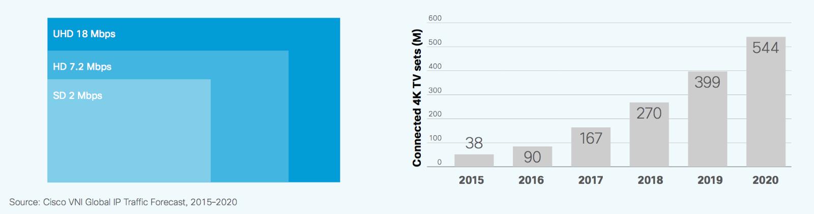 cisco-vni-global-ip-traffic-forecast-2015-2020