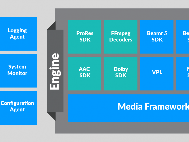 HEVC H.264 Beamr Transcoder Media Processing Framework